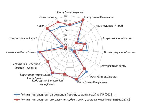 Сопоставление рейтингов инновационного развития регионов РФ