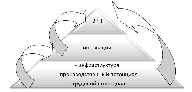 Концептуальная схема исследовательских гипотез о влиянии региональных факторов на результаты стратегического развития