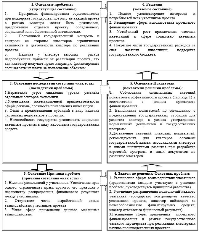 Результаты анализа эффективности проектного финансирования в рамках ГЧП при реализации кластерных научно-производственных проектов на основе метода «Проблемы и решения»