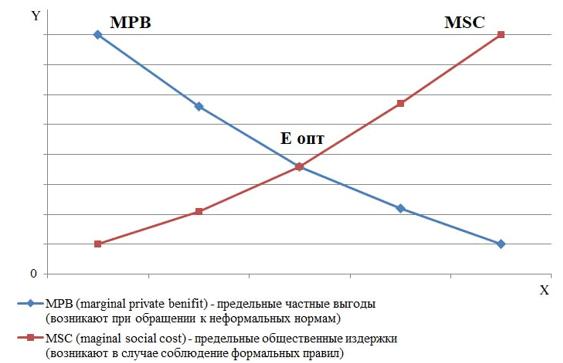 Оптимальный объем между предельными частными выгодами и общественными издержками