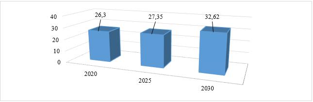 Прогноз производства меди в мире, млн. т
