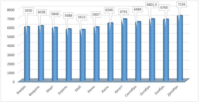 Динамика цен на медь на мировом товарном рынке в 2017 году, долл. США/т