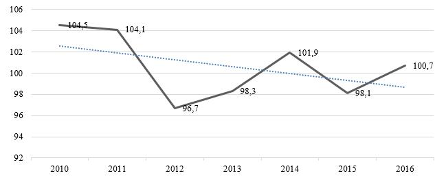 Производство меди в РФ, в % к предыдущему году