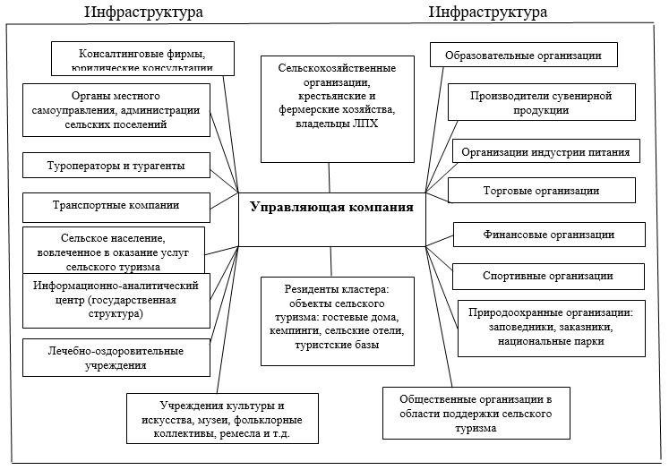 Структура агротуристического кластера