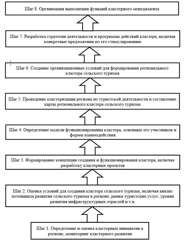Алгоритм создания агротуристического кластера