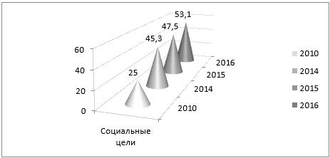 Внутренние затраты на исследования и разработки в социальной сфере (млрд руб)