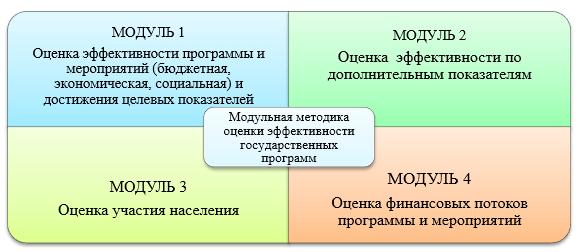 Модульная методика оценки эффективности государственных программ
