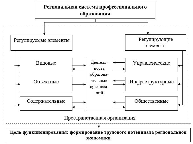 Структура региональной системы профессионального образования