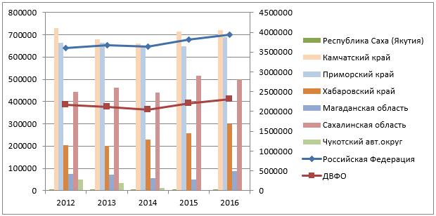 Производство рыбы и рыбных продуктов, переработанных и консервированных по субъектам ДВФО 2012 – 2016 г.г., тонн