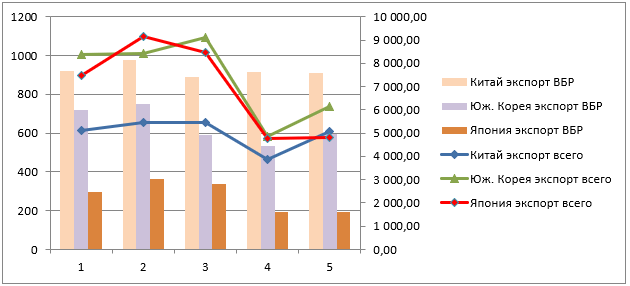 Экспорт рыбы и морепродуктов по странам 2013 – 2017 г.г., млн.долларах