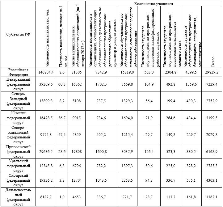 Соотношение численности, плотности населения и образования на 1 января 2017 года