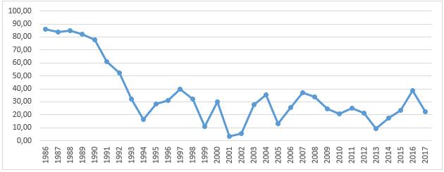 PSCT при производстве молока за 1986-2017 гг. в РФ, %.