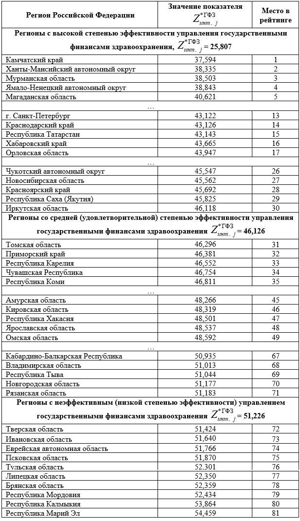 Рейтинг регионов Российской Федерации по эффективности государственного финансирования здравоохранения
