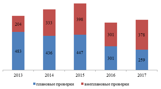 Динамика количества проверок по видам в 2013 – 2017 гг., единиц