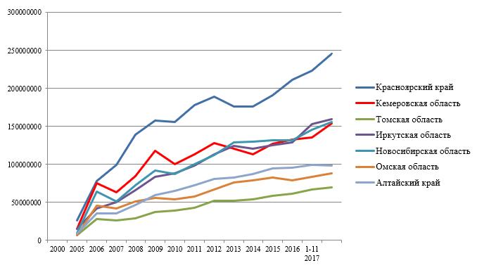 Доходы консолидированных бюджетов субъектов СФО за 2000-2017гг., тыс. руб.