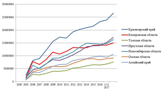 Расходы консолидированных бюджетов субъектов СФО за 2000-2017гг., тыс. руб.