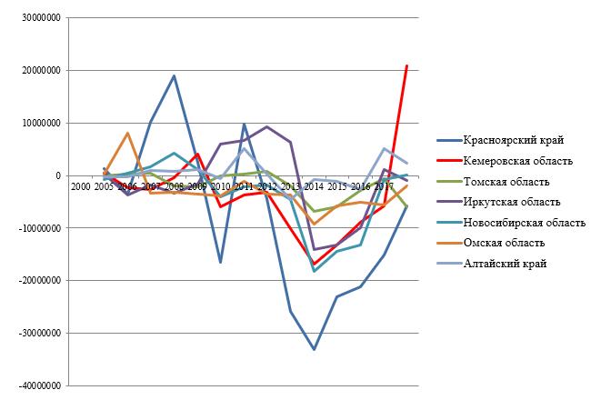 Профицит/дефицит консолидированных бюджетов субъектов СФО за 2000-2017гг., тыс. руб.