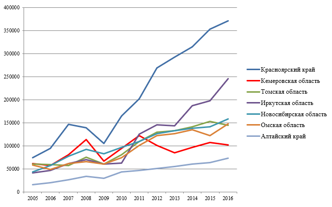 Поступление по налогам и сборам в консолидированные бюджеты субъектов СФО за 2005-2016гг., всего, млн. руб.
