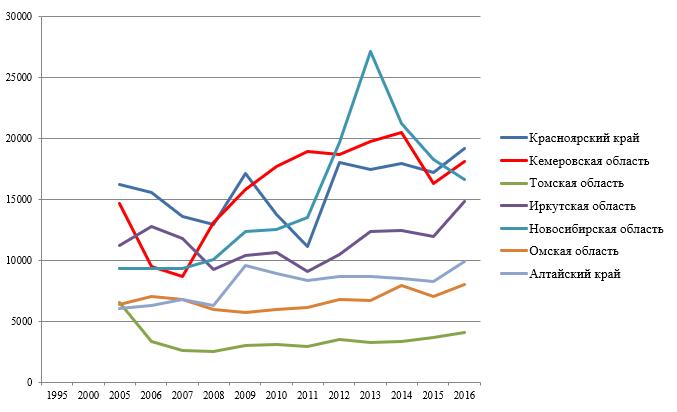 Задолженность по налогам и сборам юридических и физических лиц в бюджетную систему Российской Федерации за 1995-2016гг., всего, млн. руб.