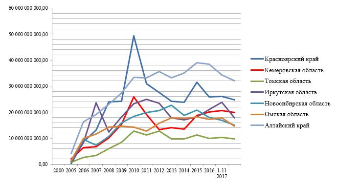 Безвозмездные и безвозвратные поступления от бюджетов бюджетной системы РФ (исполнение) за 2000-2017гг., руб.