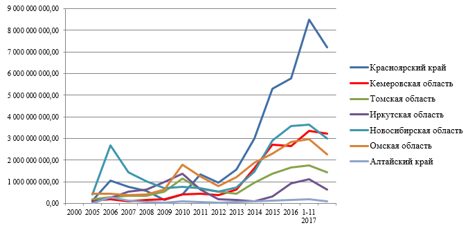 Расходы на обслуживание государственного долга субъекта РФ (исполнение) за 2000-2017гг., руб.