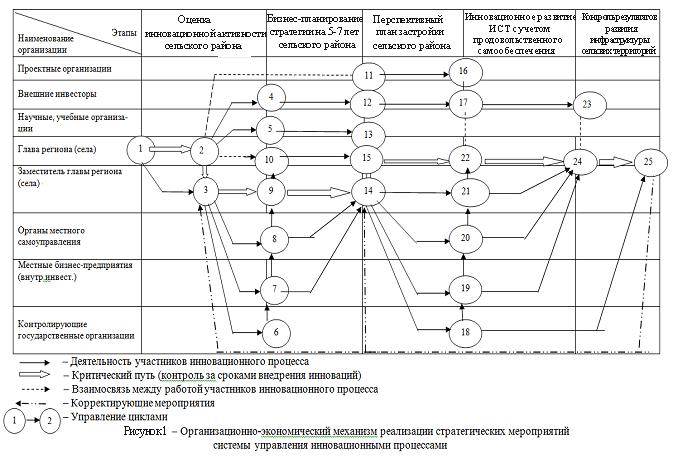Организационно-экономический механизм реализации стратегических мероприятий системы управления инновационными процессами