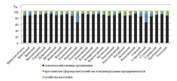Структура сельскохозяйственных угодий административных районов Брянской области по категориям хозяйств, %