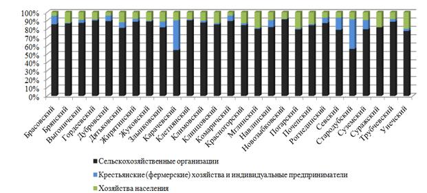 Распределение пашни по категориям хозяйств в разрезе административных районов Брянской области, %