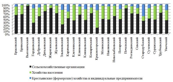 Доля разных категорий хозяйств в производстве сельскохозяйственной продукции в административных районах Брянской области (2016 г.), %
