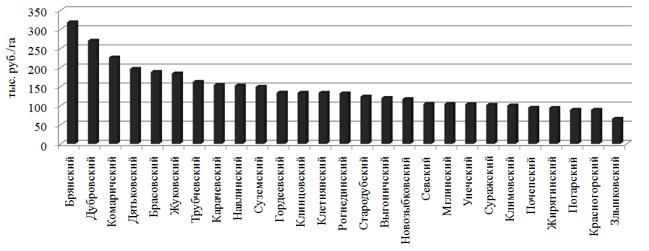 Экономическая эффективность использования сельскохозяйственных угодий хозяйствами населения в разрезе административных районов Брянской области, тыс. руб. /га (2016 г.)