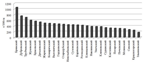 Производство картофеля в хозяйствах населения в разрезе административных районов Брянской области, т/100 га пашни (2016 г.)