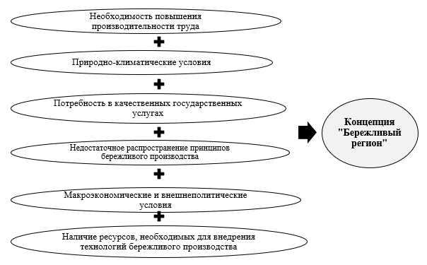 Предпосылки внедрения бережливого производства в ХМАО-Югре