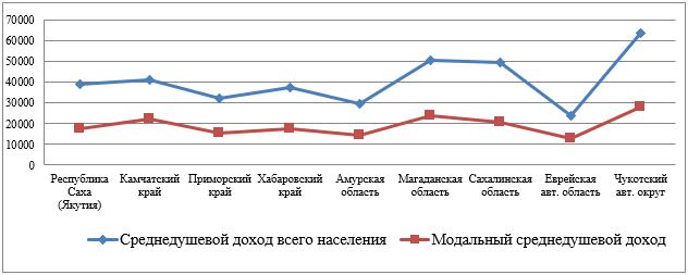 Среднедушевые доходы населения ДФО в 2016 г.