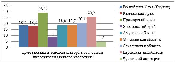 Доля населения, занятого в теневом секторе в общей численности занятого населения в регионах ДФО в 2016 г.