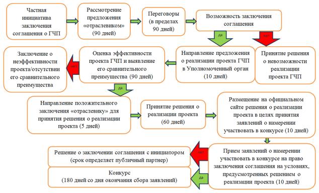 Схема реализации механизма частной инициативы в рамках Федерального закона от 13.07.2015 № 224-ФЗ
