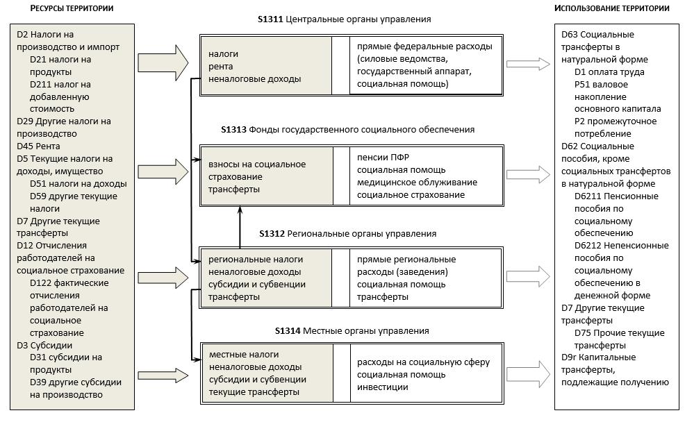 Алгоритм формирования, распределения и использования ресурсов сектора «Государственное управление» на территориальном уровне