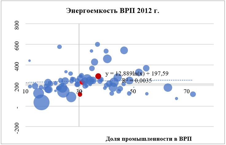 Энергоемкость ВРП 2012