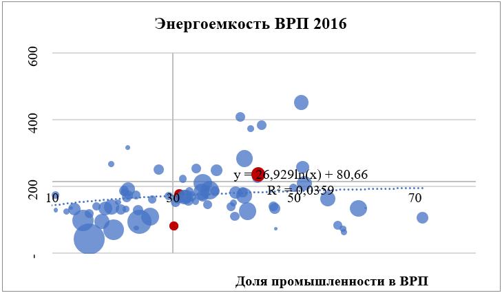Энергоемкость ВРП 2016