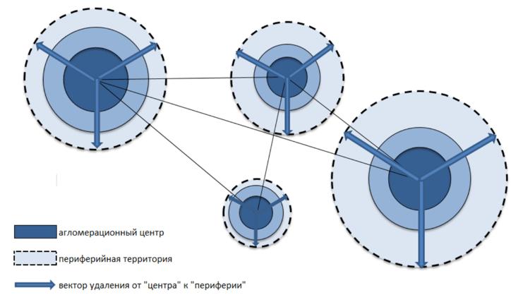 Инфраструктура в цетро-периферийной модели