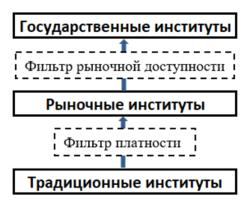 Институциональные механизмы развития социальной инфраструктуры