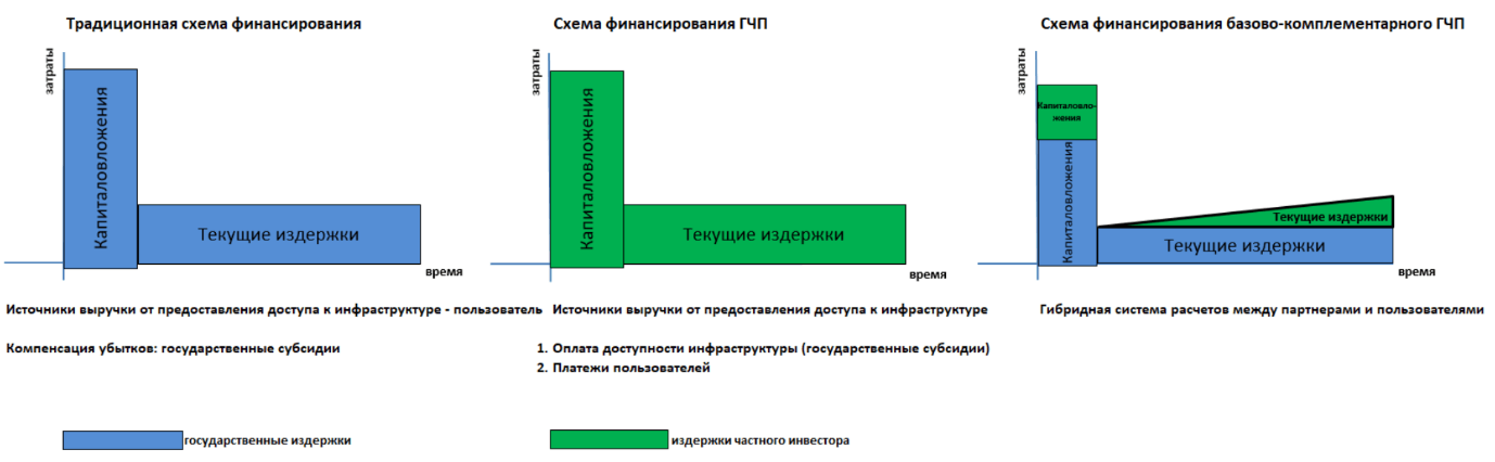 Способы финансирования развития региональной инфраструктуры