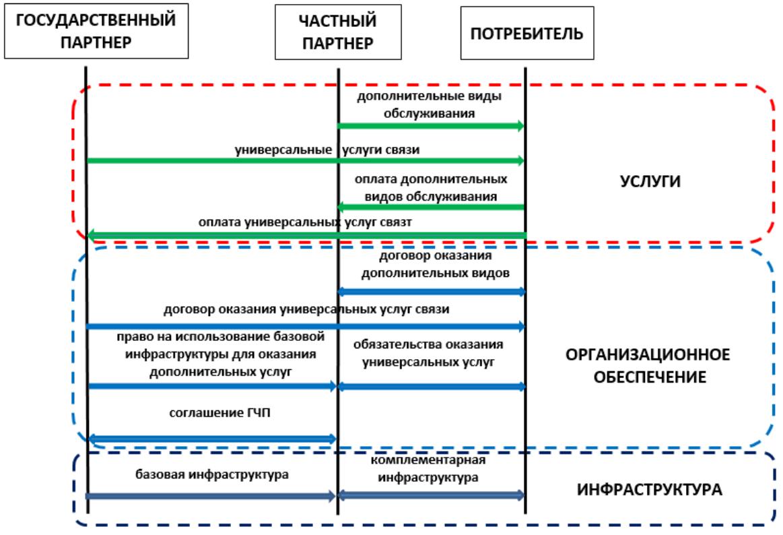Система взаиморасчетов партнеров и потребителей