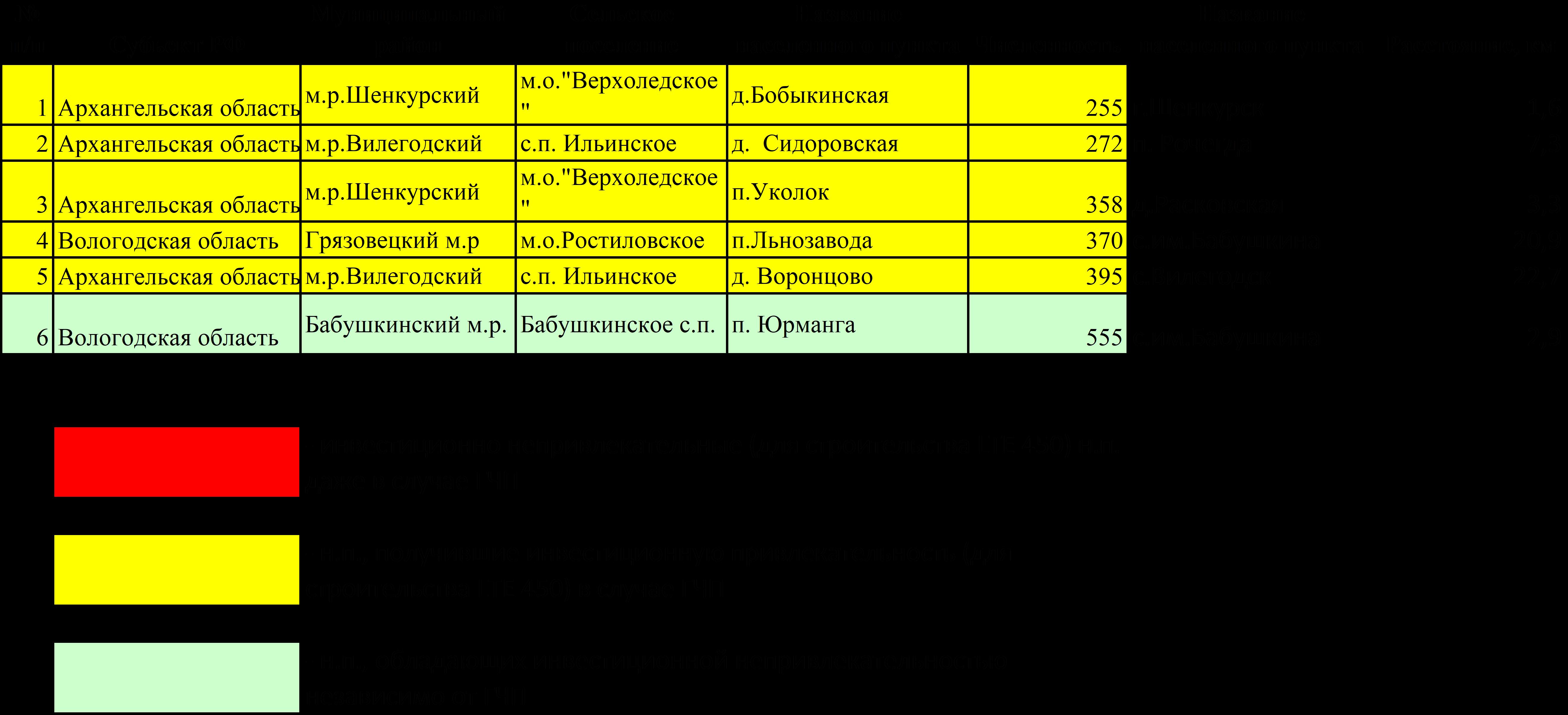 Перечень и характеристика населенных пунктов, вошедших в Программу устранения цифрового неравенства (Северо-Западный федеральный округ)