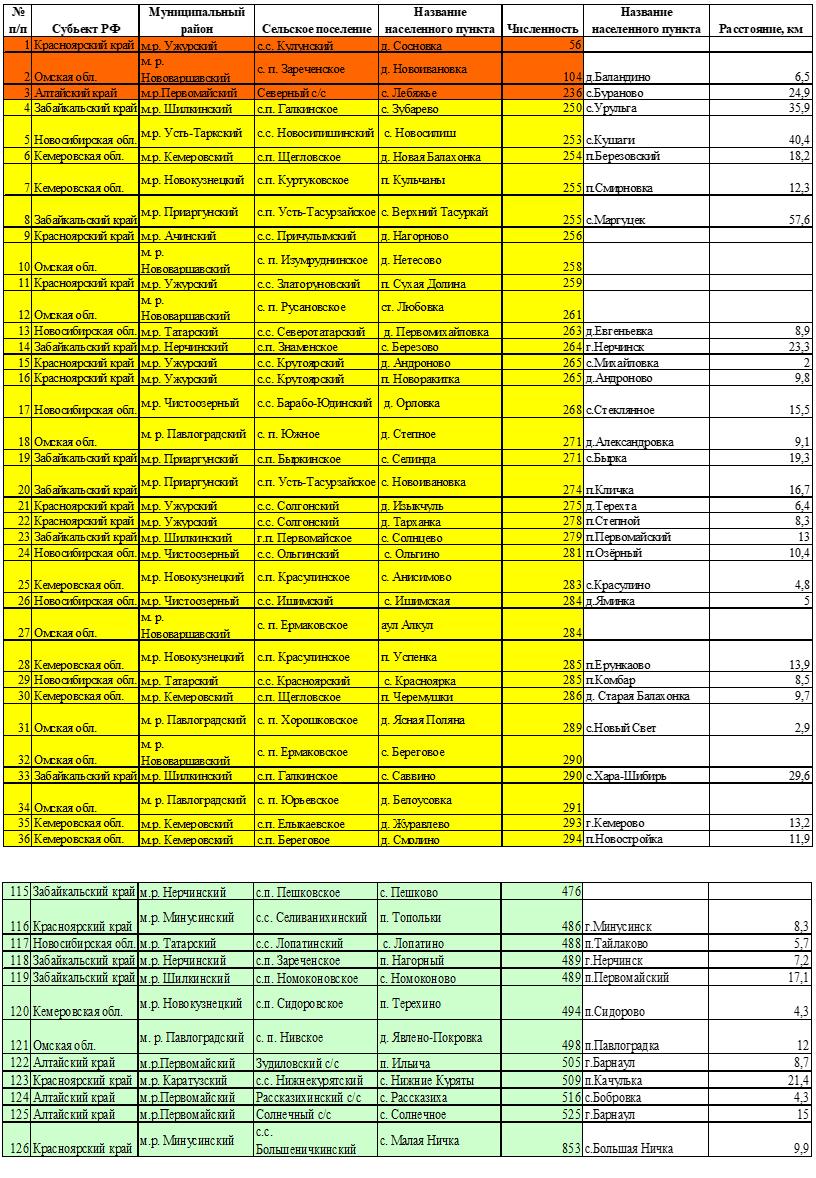 Перечень и характеристика населенных пунктов, вошедших в Программу устранения цифрового неравенства (Сибирский федеральный округ)