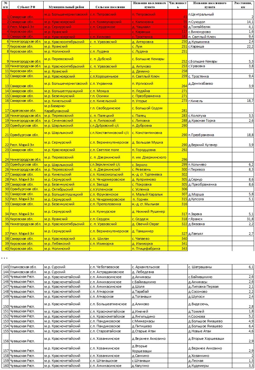 Перечень и характеристика населенных пунктов, вошедших в Программу устранения цифрового неравенства (Приволжский федеральный округ)