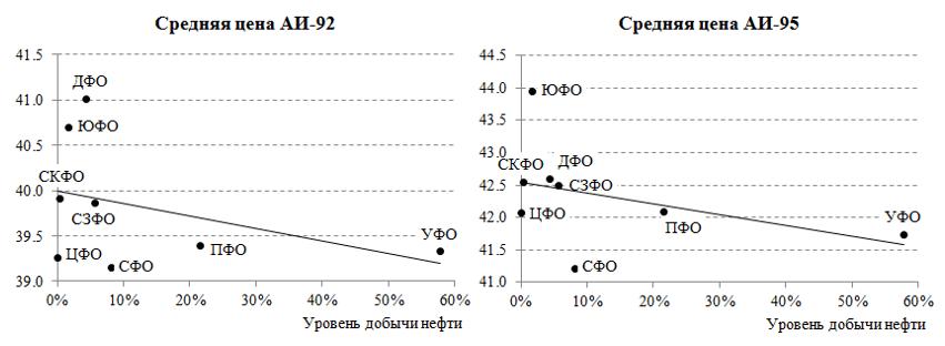 Связь между ценой на бензин и уровнем добычи нефти в ФО