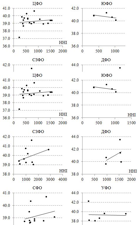 Диаграммы Средняя цена – HHI для бензина АИ-92