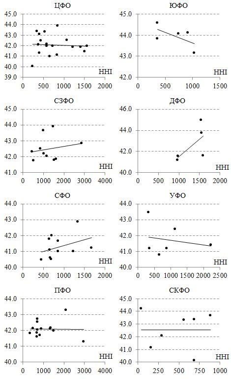 Диаграммы Средняя цена – HHI для бензина АИ-95