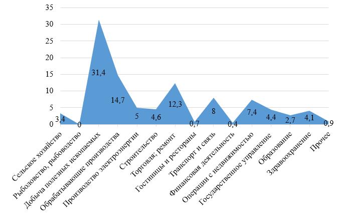 Структура валового регионального продукта Кемеровской области в 2016 году*, %