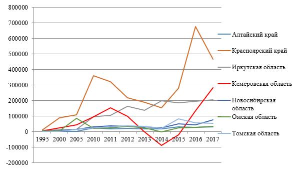 Сальдированный финансовый результат организаций СФО*, млн. руб. (1995 г. - млрд. руб.)